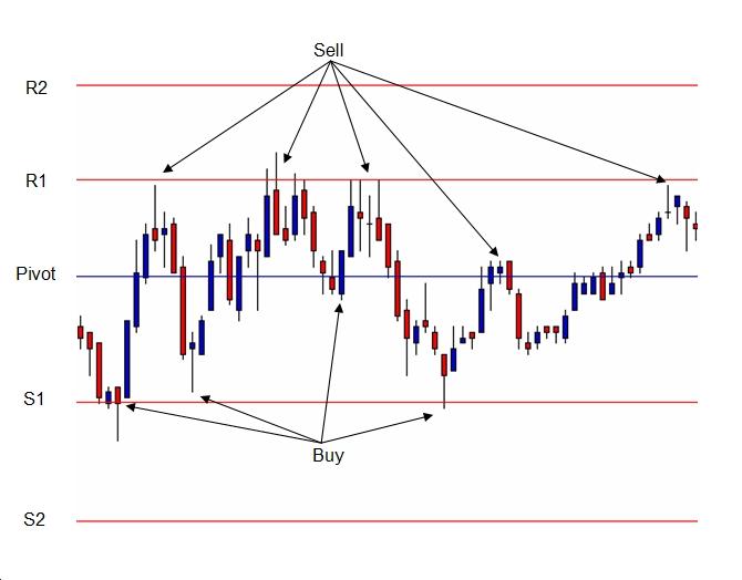 Pivot Trading Range