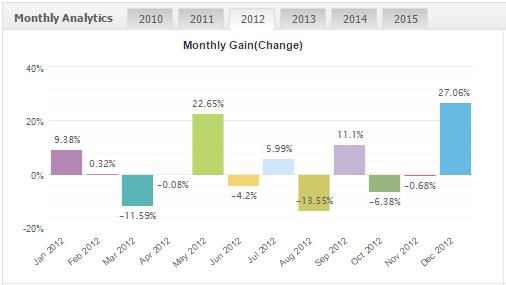 Profitstream results 2012