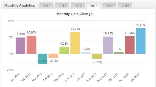 Profitstream results 2013