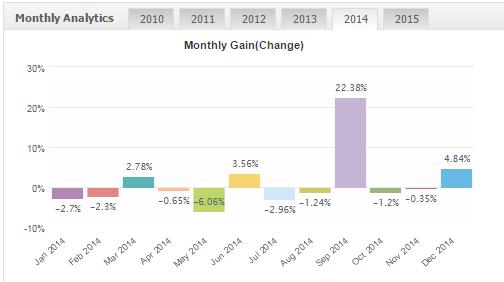Profitstream results 2014