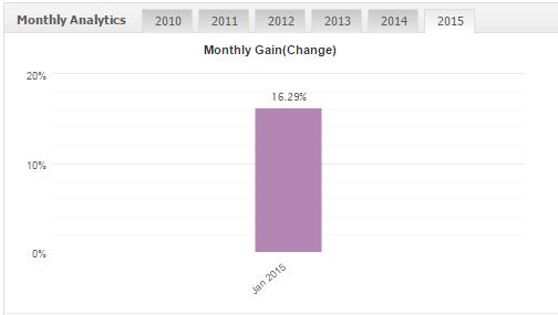 Profitstream results 2015