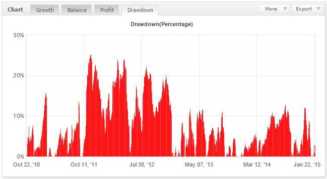 Profitstream results drawdowns