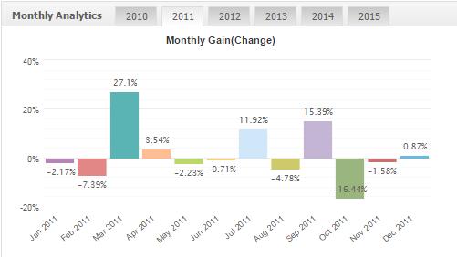 Profitstream results 2011